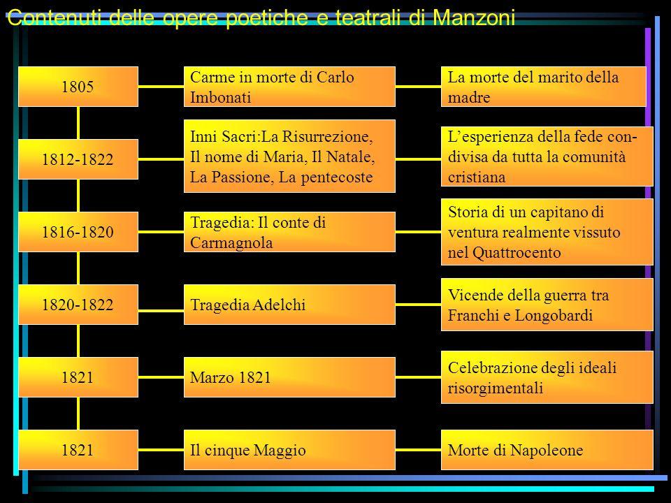Contenuti delle opere poetiche e teatrali di Manzoni 1805 1812-1822 1816-1820 1820-1822 1821 Carme in morte di Carlo Imbonati La morte del marito dell