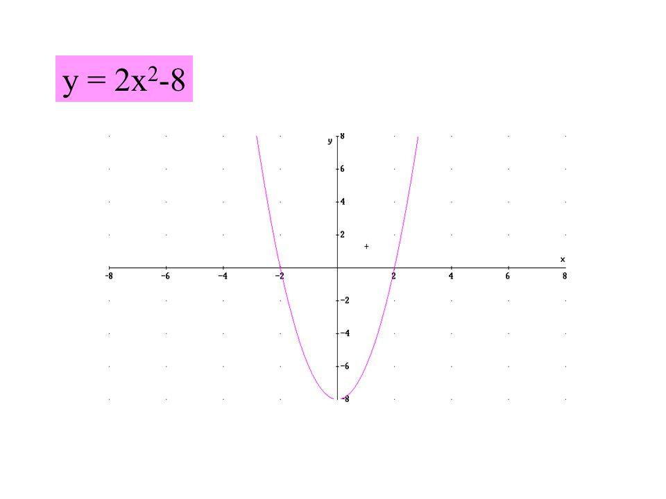 y = 2x 2 -8
