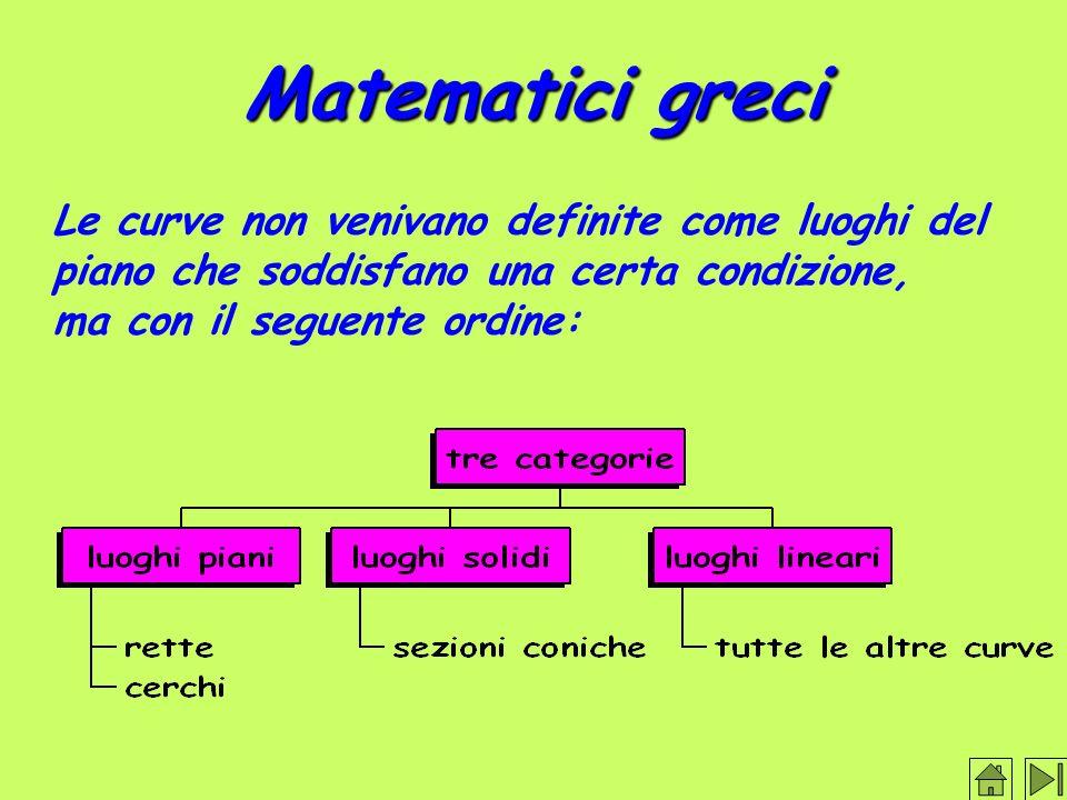 Matematici greci Le curve non venivano definite come luoghi del piano che soddisfano una certa condizione, ma con il seguente ordine: