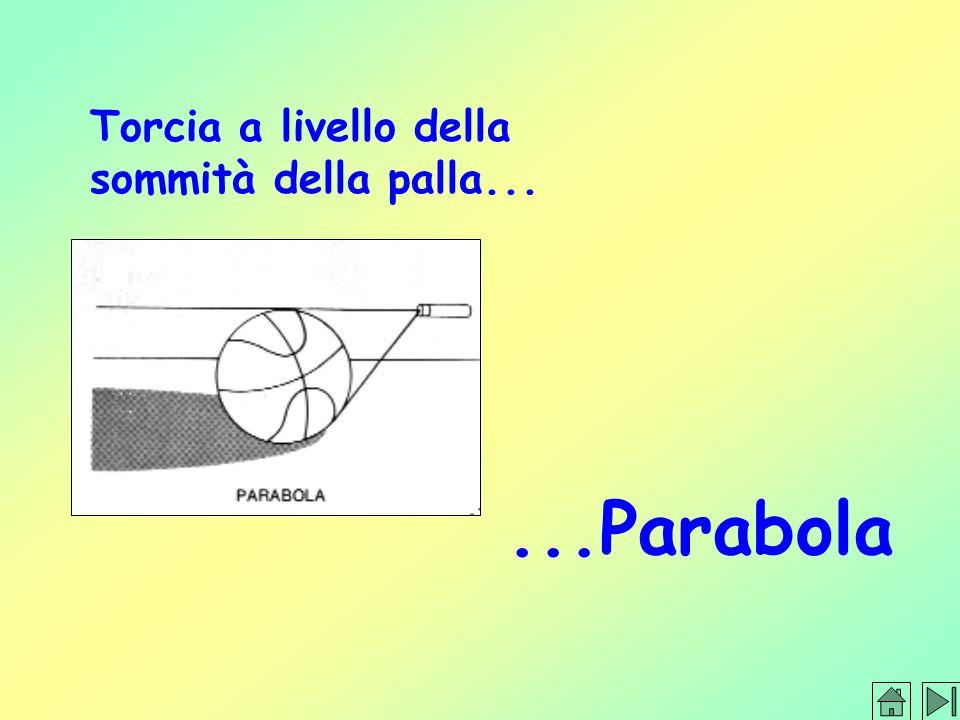 ...Parabola Torcia a livello della sommità della palla...