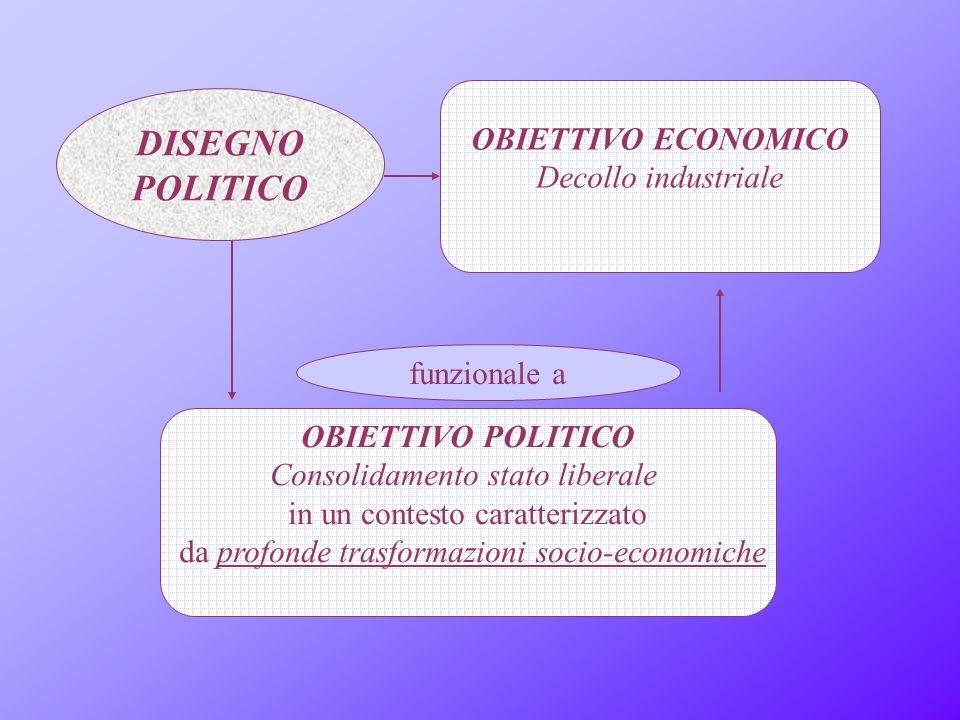 DISEGNO POLITICO funzionale a OBIETTIVO ECONOMICO Decollo industriale OBIETTIVO POLITICO Consolidamento stato liberale in un contesto caratterizzato da profonde trasformazioni socio-economiche
