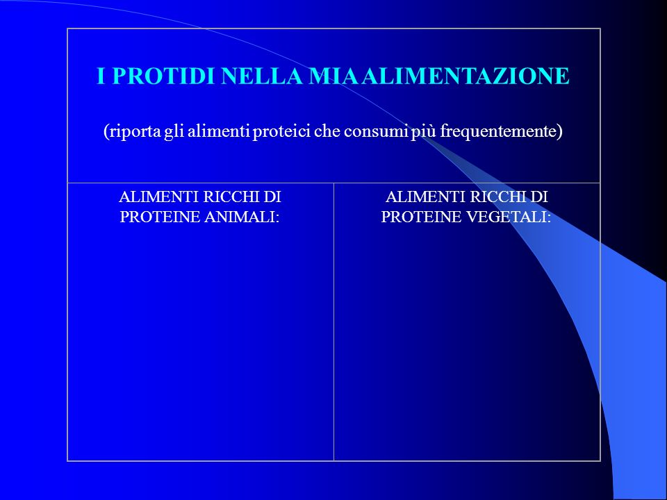 I PROTIDI NELLA MIA ALIMENTAZIONE (riporta gli alimenti proteici che consumi più frequentemente) ALIMENTI RICCHI DI PROTEINE ANIMALI: ALIMENTI RICCHI