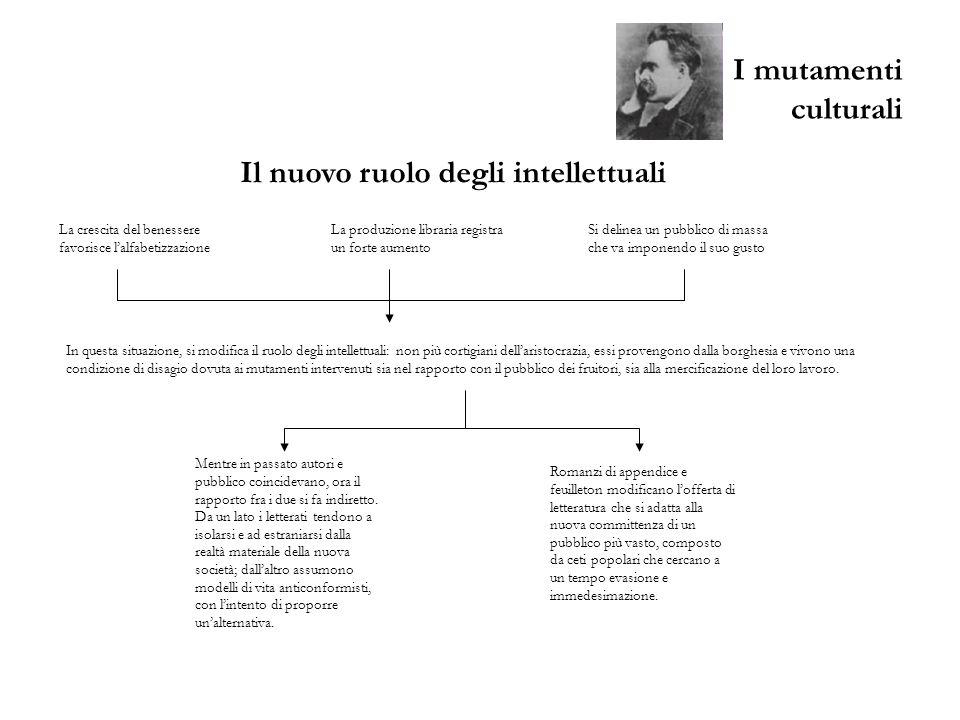 I mutamenti culturali Il maggior interprete della crisi del Positivismo è Friedrich Nietzsche (1844-1900).