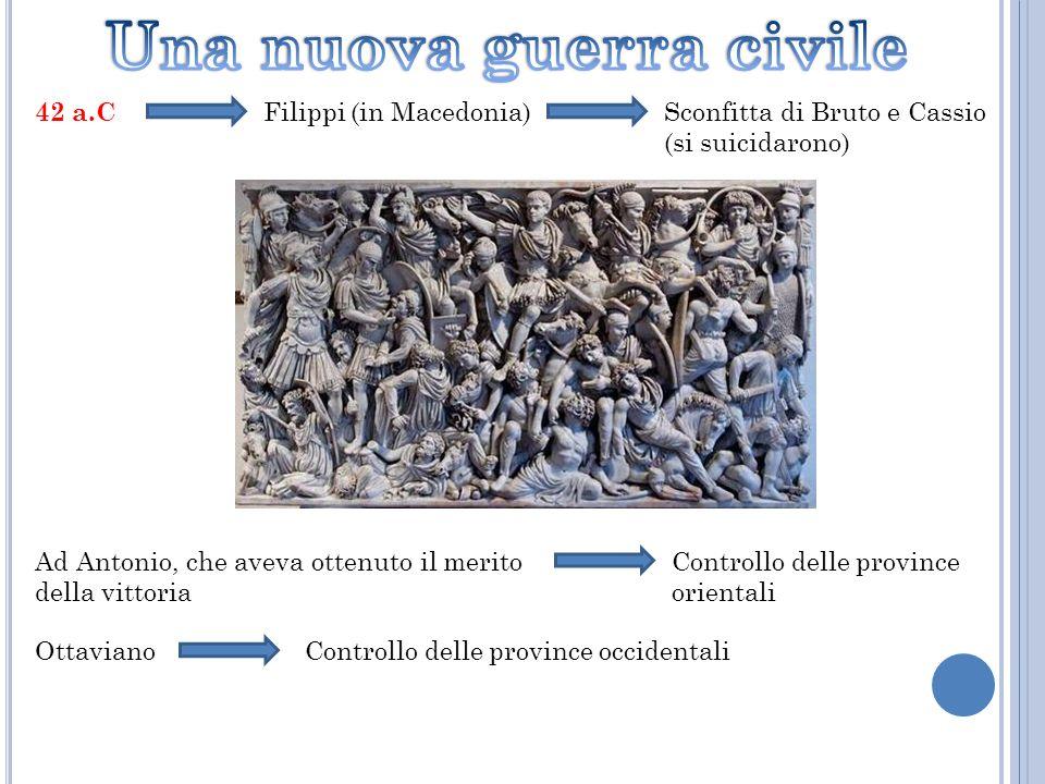 42 a.C Filippi (in Macedonia)Sconfitta di Bruto e Cassio (si suicidarono) Ad Antonio, che aveva ottenuto il merito della vittoria Controllo delle prov