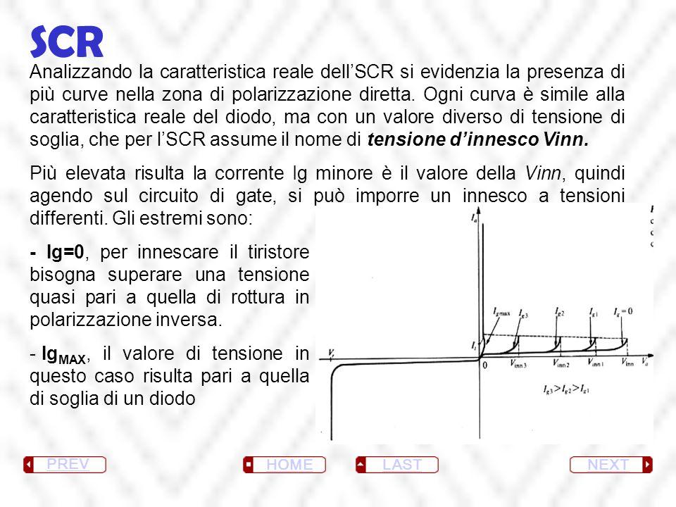 SCR NEXT LAST HOME PREV - Ig=0, per innescare il tiristore bisogna superare una tensione quasi pari a quella di rottura in polarizzazione inversa. - I