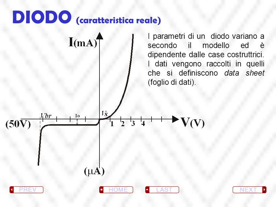DIODO (caratteristica reale) NEXT LAST HOME PREV I parametri di un diodo variano a secondo il modello ed è dipendente dalle case costruttrici. I dati