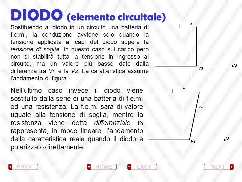 DIODO (elemento circuitale) NEXT LAST HOME PREV Sostituendo al diodo in un circuito una batteria di f.e.m., la conduzione avviene solo quando la tensi