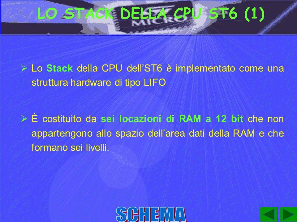 LO STACK DELLA CPU ST6 (1) Lo Stack della CPU dellST6 è implementato come una struttura hardware di tipo LIFO È costituito da sei locazioni di RAM a 12 bit che non appartengono allo spazio dellarea dati della RAM e che formano sei livelli.