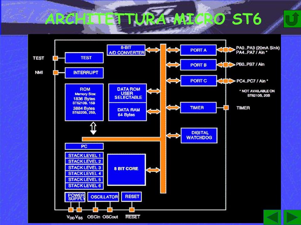 I REGISTRI DELLA CPU La CPU ST6 possiede sei registri e tre coppie di flag.