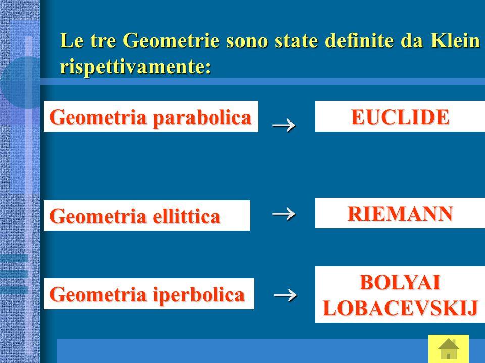 Le tre Geometrie sono state definite da Klein rispettivamente: Geometria parabolica Geometria ellittica Geometria iperbolica EUCLIDE RIEMANN BOLYAI LO