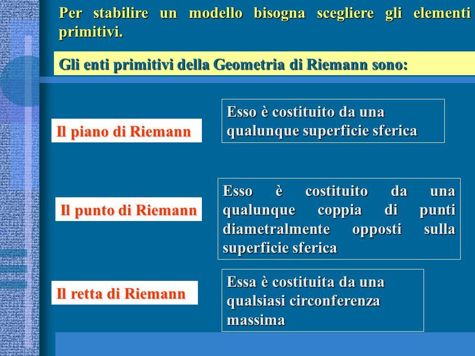 Per stabilire un modello bisogna scegliere gli elementi primitivi. Gli enti primitivi della Geometria di Riemann sono: Il piano di Riemann Il punto di