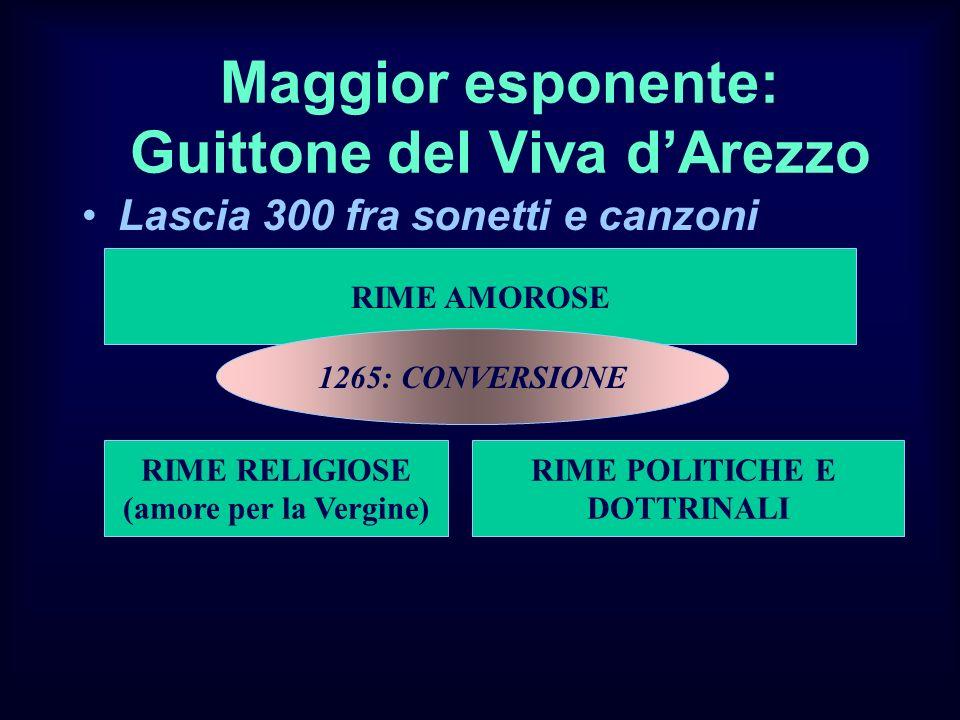 Maggior esponente: Guittone del Viva dArezzo Lascia 300 fra sonetti e canzoni RIME AMOROSE 1265: CONVERSIONE RIME RELIGIOSE (amore per la Vergine) RIM