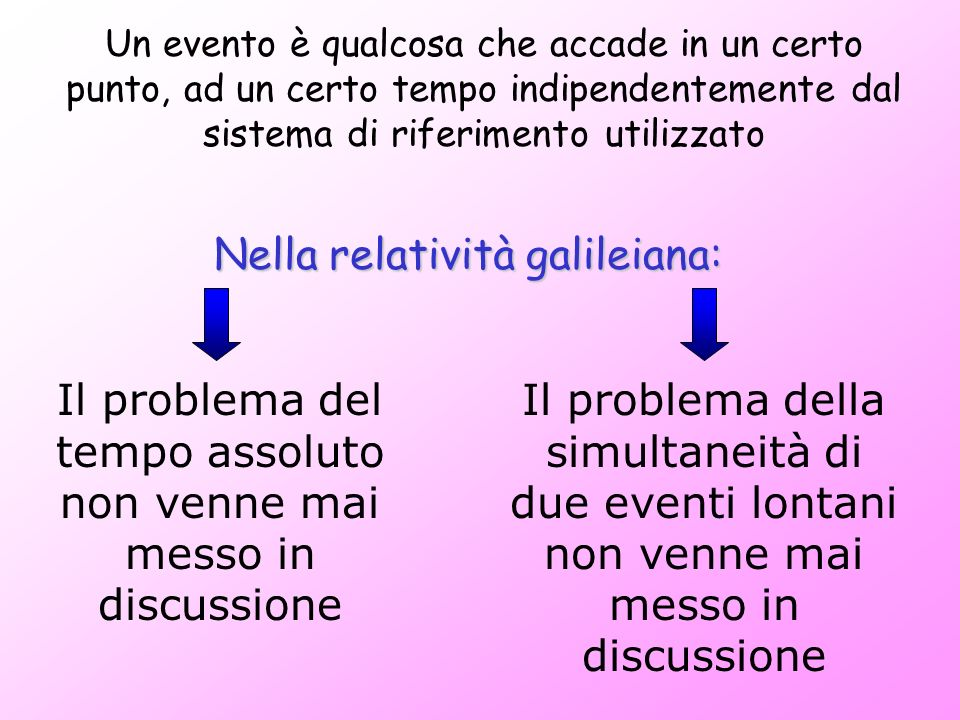 Il problema della simultaneità di due eventi lontani non venne mai messo in discussione Un evento è qualcosa che accade in un certo punto, ad un certo