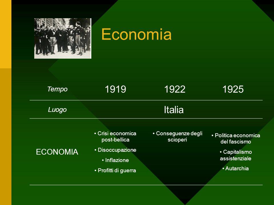 Società Tempo 191919221925 Luogo Italia SOCIETA Reducismo Profitti di guerra Biennio rosso (scioperi) Crisi ceto medio Movimenti sociali di massa (operai - contadini) Reazione borghese Paura del ceto medio Ordine Squadrismo Consenso Accettazione passiva