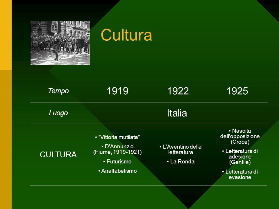 Cultura Tempo 191919221925 Luogo Italia CULTURA Vittoria mutilata DAnnunzio (Fiume, 1919-1921) Futurismo Analfabetismo LAventino della letteratura La
