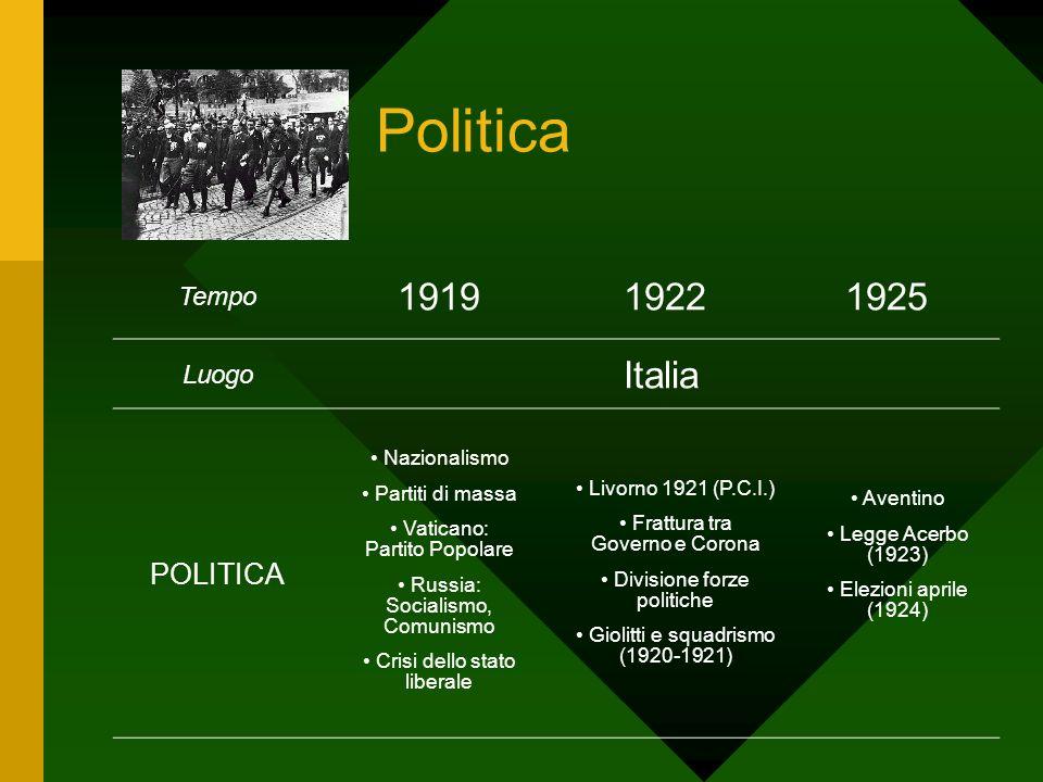 Politica Tempo 191919221925 Luogo Italia POLITICA Nazionalismo Partiti di massa Vaticano: Partito Popolare Russia: Socialismo, Comunismo Crisi dello s