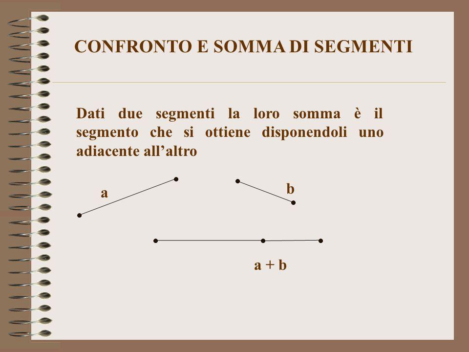 CONFRONTO E SOMMA DI SEGMENTI Dati due segmenti la loro somma è il segmento che si ottiene disponendoli uno adiacente allaltro a b a + b