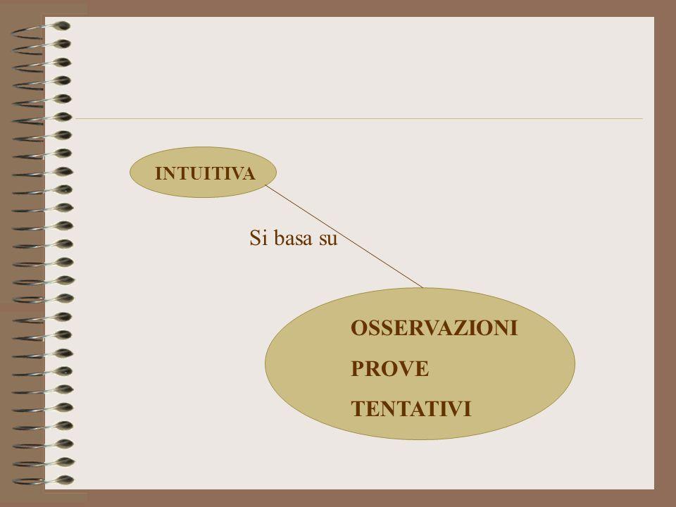 INTUITIVA Si basa su OSSERVAZIONI PROVE TENTATIVI
