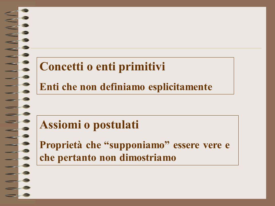 Concetti o enti primitivi Enti che non definiamo esplicitamente Assiomi o postulati Proprietà che supponiamo essere vere e che pertanto non dimostriam