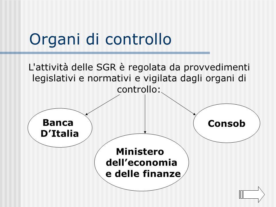 Organi di controllo L'attività delle SGR è regolata da provvedimenti legislativi e normativi e vigilata dagli organi di controllo: Ministero dellecono