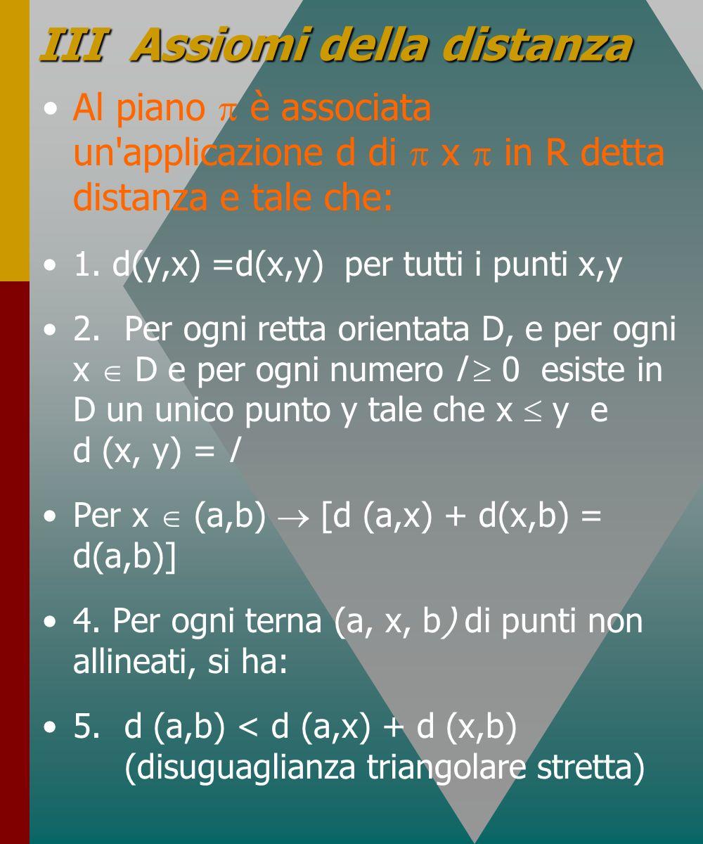 III Assiomi della distanza Al piano è associata un'applicazione d di x in R detta distanza e tale che: 1. d(y,x) =d(x,y) per tutti i punti x,y 2.Per o