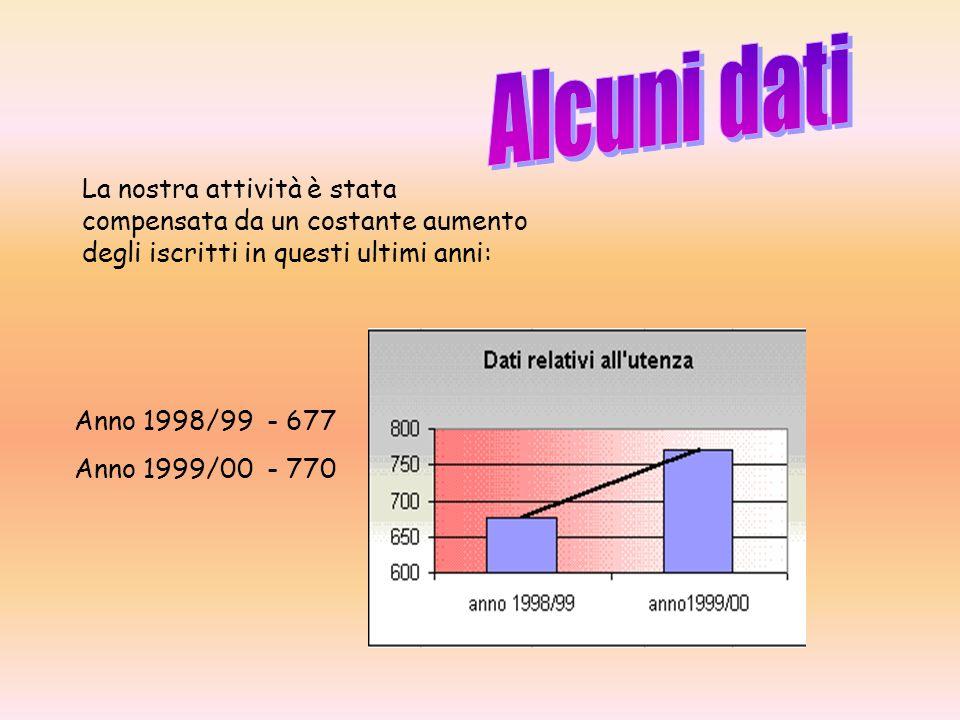 La nostra attività è stata compensata da un costante aumento degli iscritti in questi ultimi anni: Anno 1998/99 - 677 Anno 1999/00 - 770