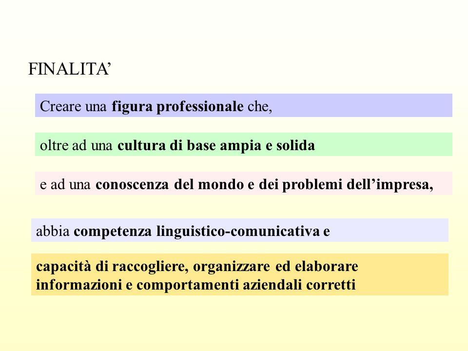 Titolo di studio Maturità Tecnica per Periti Aziendali e Corrispondenti in Lingue Estere Durata cinque anni