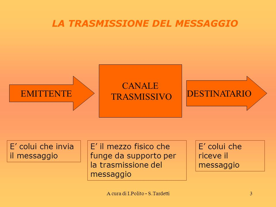 A cura di I.Polito - S.Tardetti2 BLA BOH NOO SSI.. UNA NORMALE CONVERSAZIONE: è una comunicazione