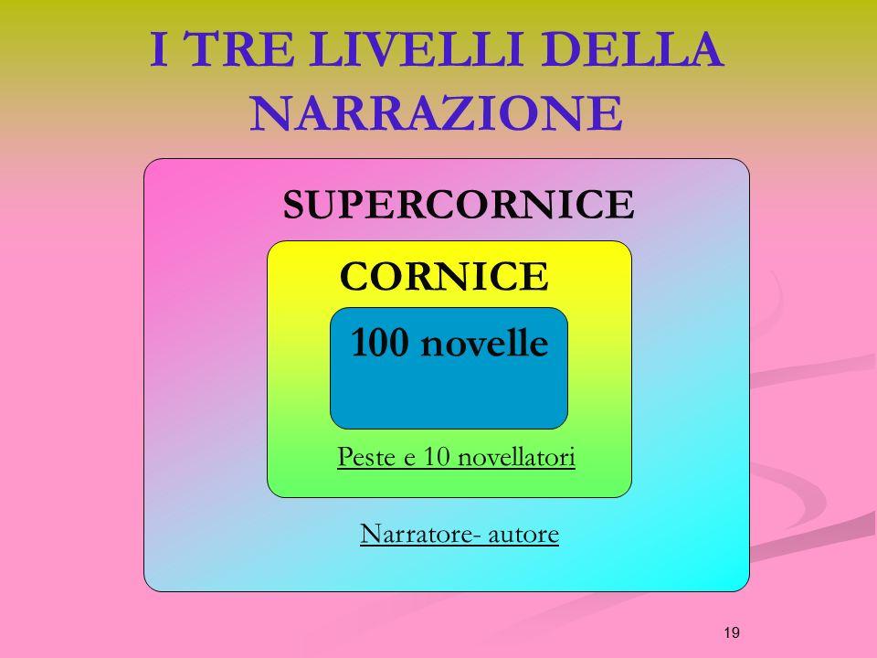 19 I TRE LIVELLI DELLA NARRAZIONE 19 100 novelle CORNICE SUPERCORNICE Peste e 10 novellatori Narratore- autore
