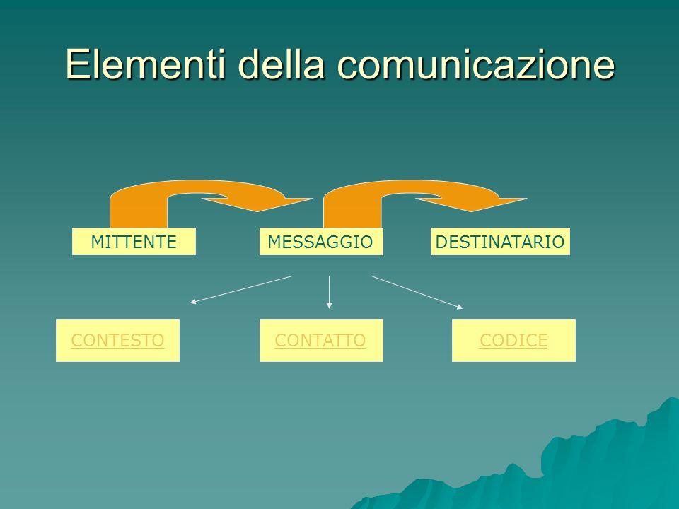 La comunicazione Un dato è un elemento della comunicazione Un dato è un elemento della comunicazione Linformazione è lincremento di conoscenza che der