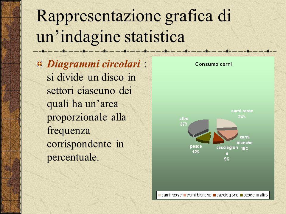 Rappresentazione grafica di unindagine statistica Diagrammi circolari : si divide un disco in settori ciascuno dei quali ha unarea proporzionale alla
