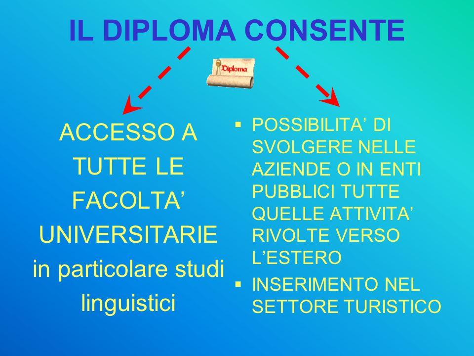 IL DIPLOMA CONSENTE ACCESSO A TUTTE LE FACOLTA UNIVERSITARIE in particolare studi linguistici POSSIBILITA DI SVOLGERE NELLE AZIENDE O IN ENTI PUBBLICI