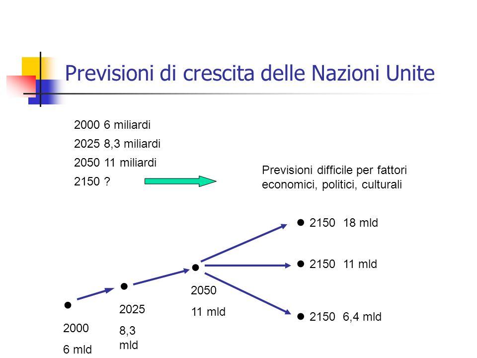 Previsioni di crescita delle Nazioni Unite 2000 6 miliardi 2025 8,3 miliardi 2150 ? 2050 11 miliardi Previsioni difficile per fattori economici, polit