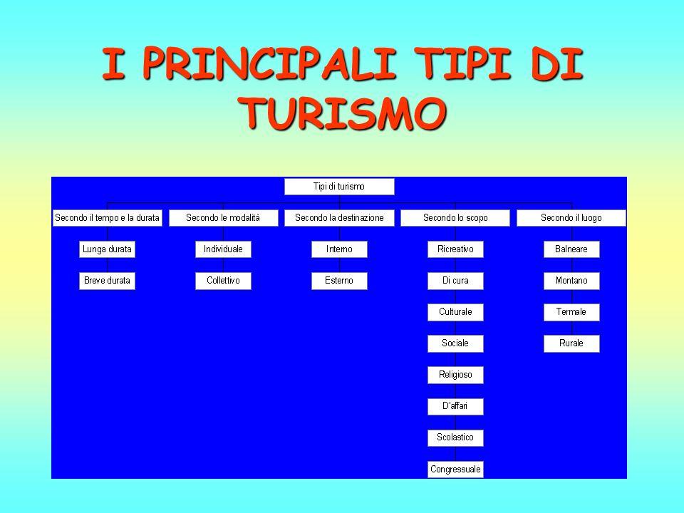 Il turismo nel quadro delleconomia nazionale