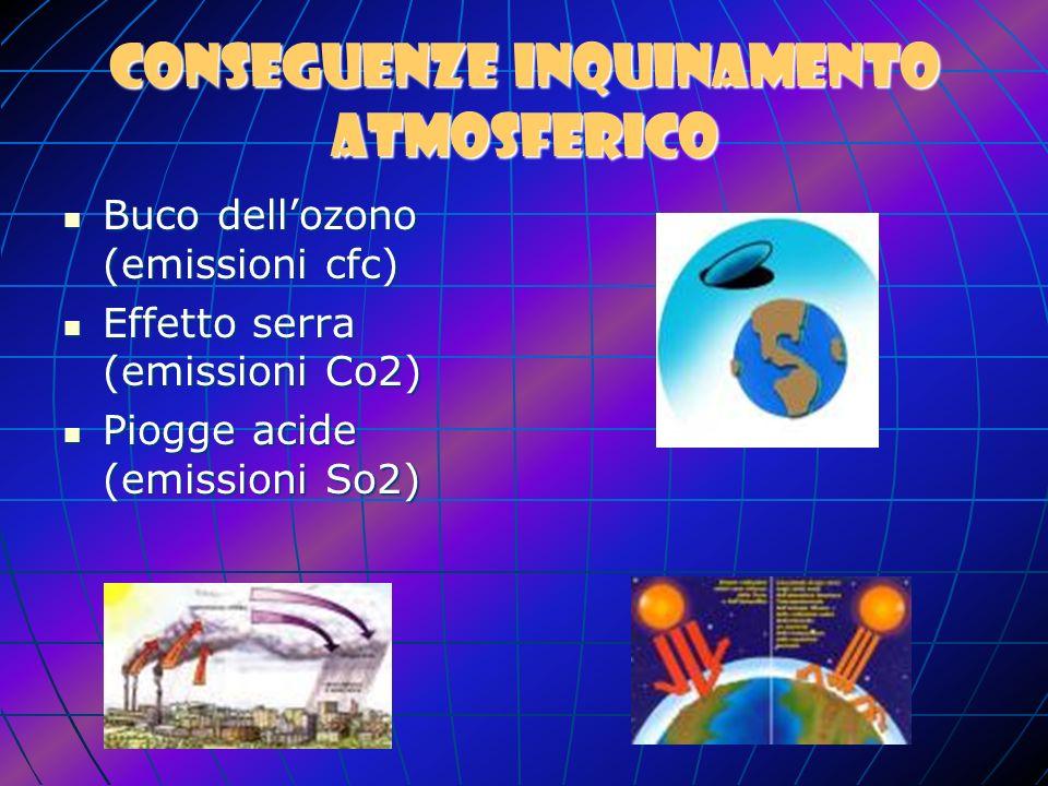 Le cause dellinquinamento atmosferico