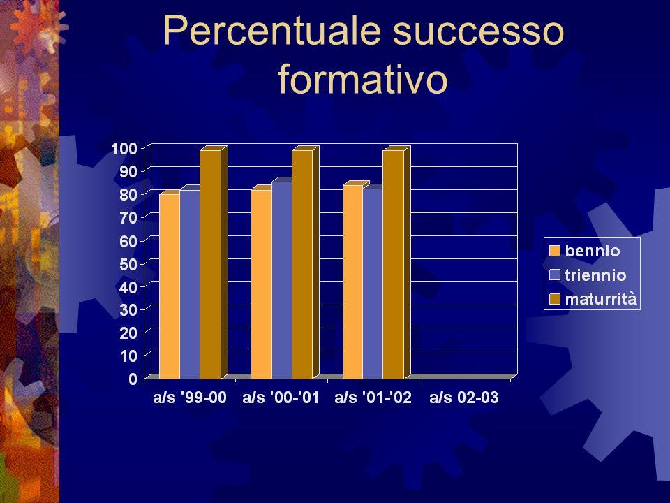Percentuale successo formativo
