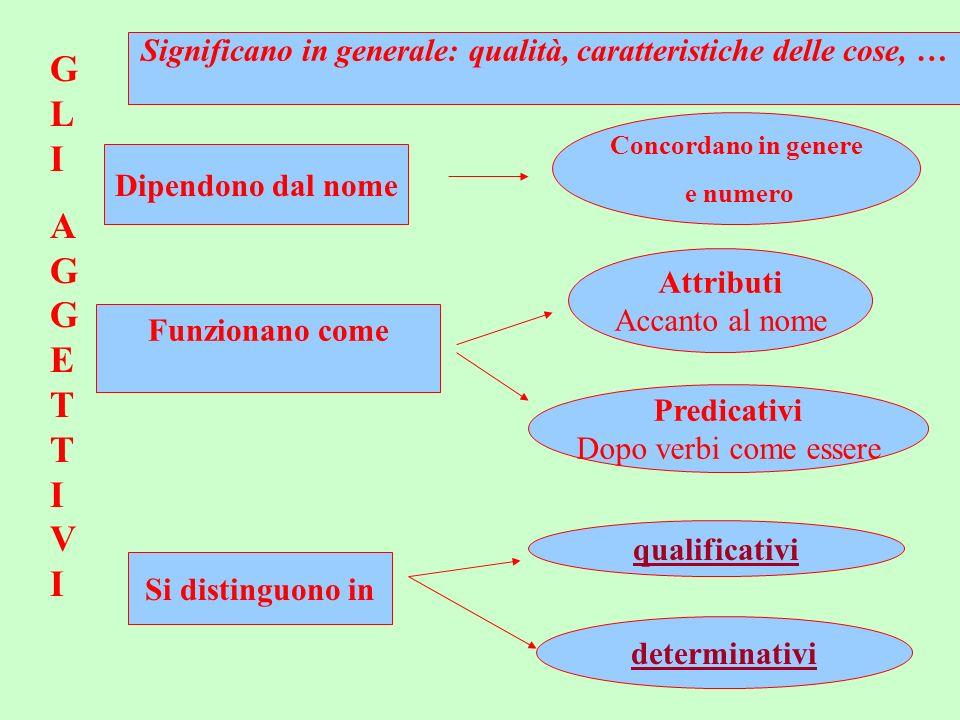 GLIAGGETTIVIGLIAGGETTIVI Funzionano come Attributi Accanto al nome Predicativi Dopo verbi come essere Si distinguono in qualificativi determinativi Si