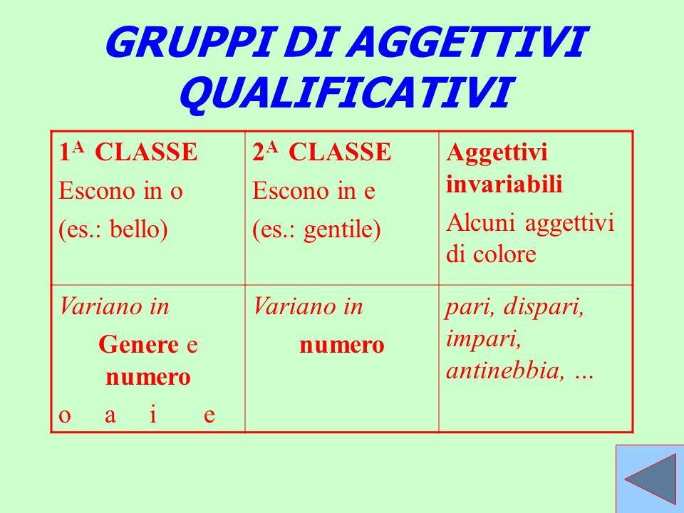 GRUPPI DI AGGETTIVI QUALIFICATIVI 1 A CLASSE Escono in o (es.: bello) 2 A CLASSE Escono in e (es.: gentile) Aggettivi invariabili Alcuni aggettivi di