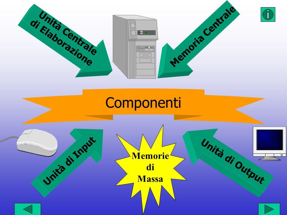 Componenti Unità Centrale di Elaborazione Memoria Centrale Unità di Output Unità di Input Memorie di Massa