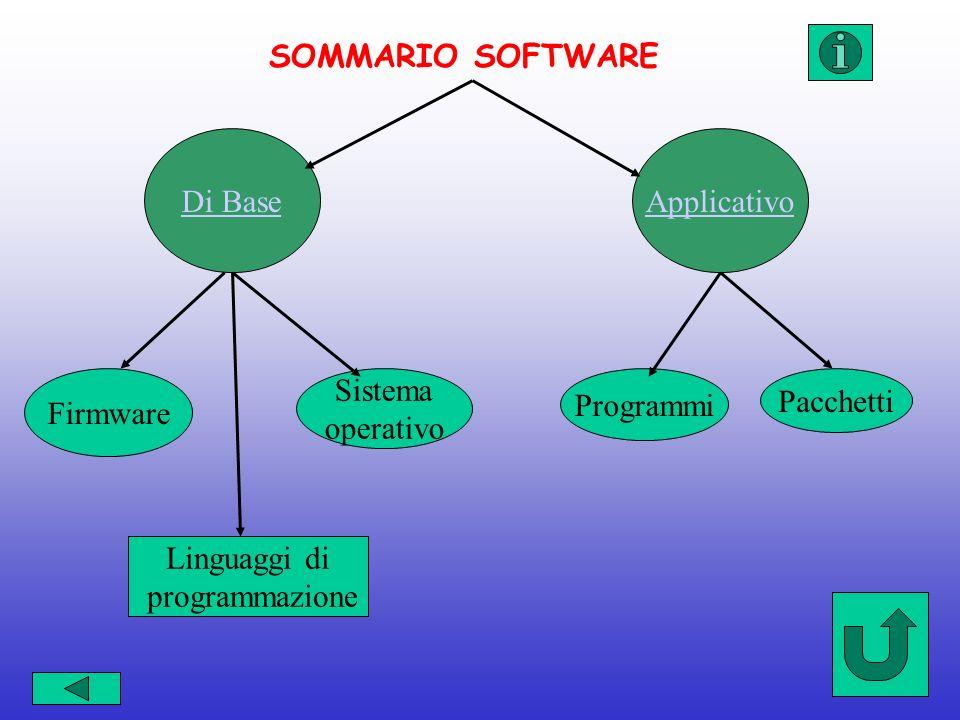 Applicativo Firmware Di Base Linguaggi di programmazione Sistema operativo Programmi Pacchetti SOMMARIO SOFTWARE