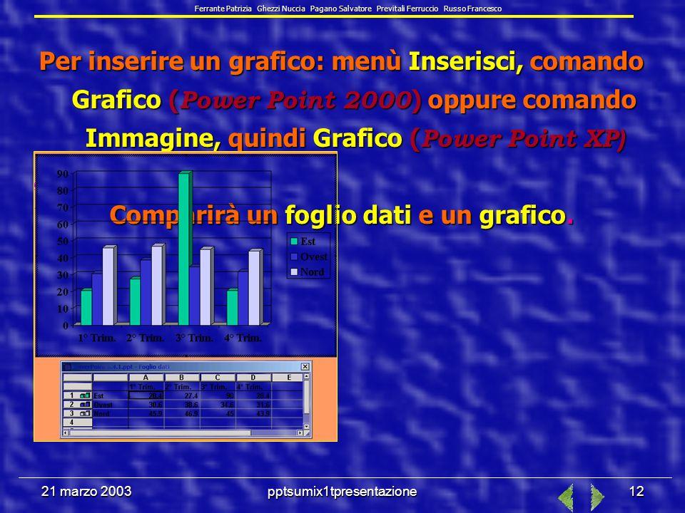 21 marzo 2003pptsumix1tpresentazione11 PowerPoint 2000 si appoggia a Microsoft Graph Chart per la creazione dei grafici, simile a Microsoft Excel, anche se non tutte le funzionalità di Excel sono attivate.