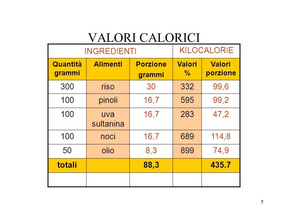 5 VALORI CALORICI INGREDIENTI KILOCALORIE Quantità grammi AlimentiPorzione grammi Valori % Valori porzione 300riso3033299,6 100pinoli16,759599,2 100uv