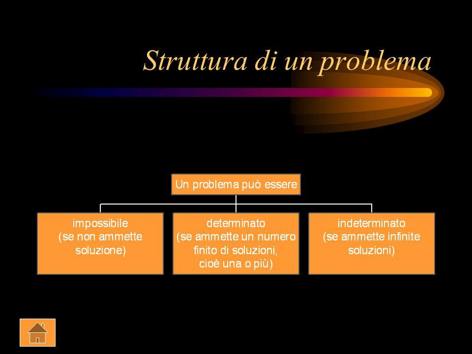 Struttura di un problema