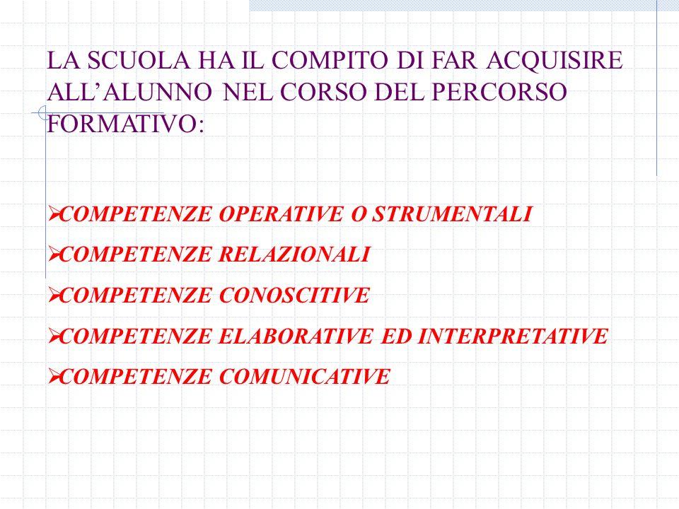 LA SCUOLA HA IL COMPITO DI FAR ACQUISIRE ALLALUNNO NEL CORSO DEL PERCORSO FORMATIVO: COMPETENZE OPERATIVE O STRUMENTALI COMPETENZE RELAZIONALI COMPETENZE CONOSCITIVE COMPETENZE ELABORATIVE ED INTERPRETATIVE COMPETENZE COMUNICATIVE