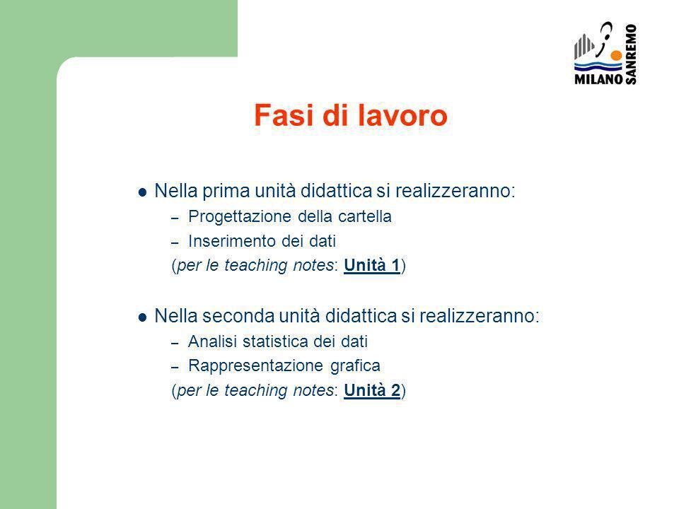 Fasi di lavoro Nella prima unità didattica si realizzeranno: – Progettazione della cartella – Inserimento dei dati (per le teaching notes: Unità 1)Uni