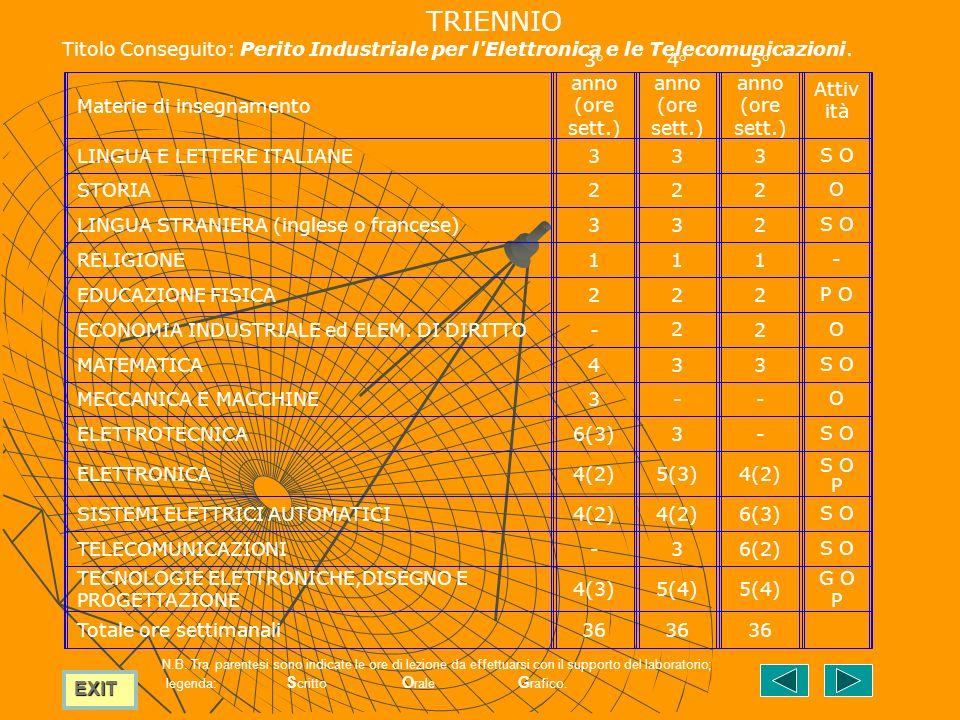 EXIT TRIENNIO Titolo Conseguito: Perito Industriale per l Elettronica e le Telecomunicazioni.