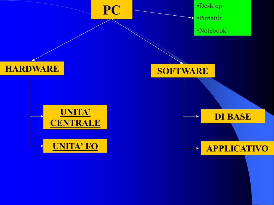 PC HARDWARE SOFTWARE DI BASE APPLICATIVO UNITA I/O UNITA CENTRALE Desktop Portatili Notebook