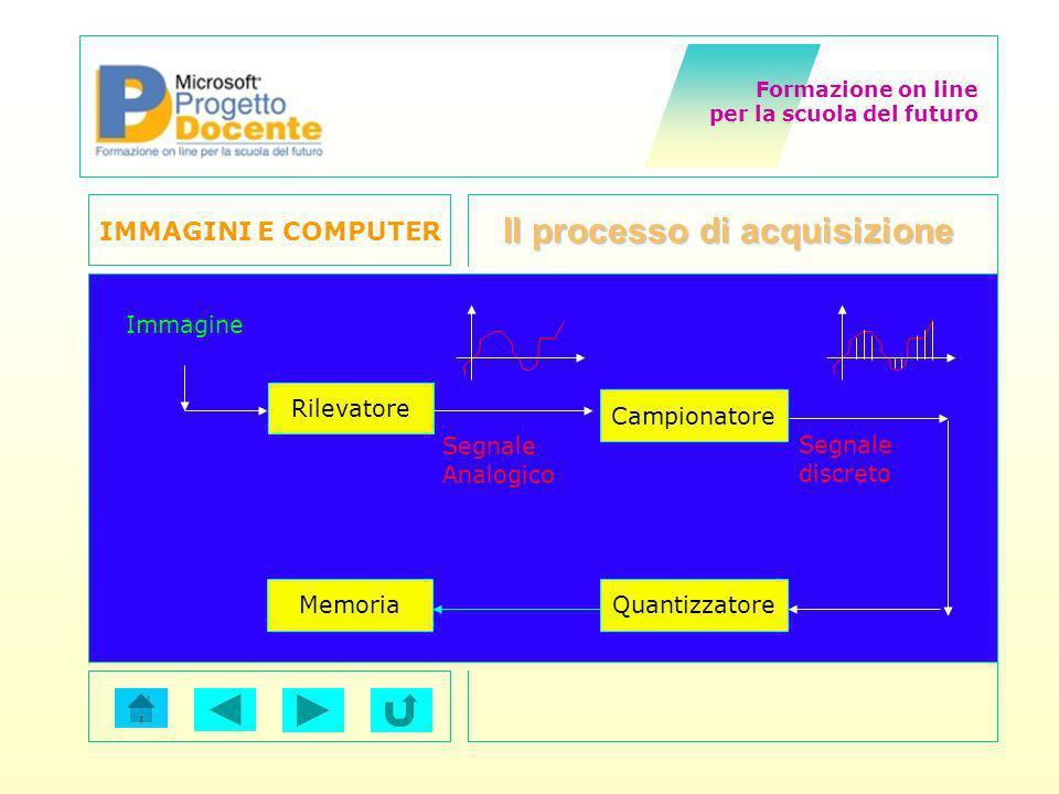 Formazione on line per la scuola del futuro IMMAGINI E COMPUTER di Calogero De Gregorio Il processo di acquisizione Rilevatore Campionatore Memoria Im