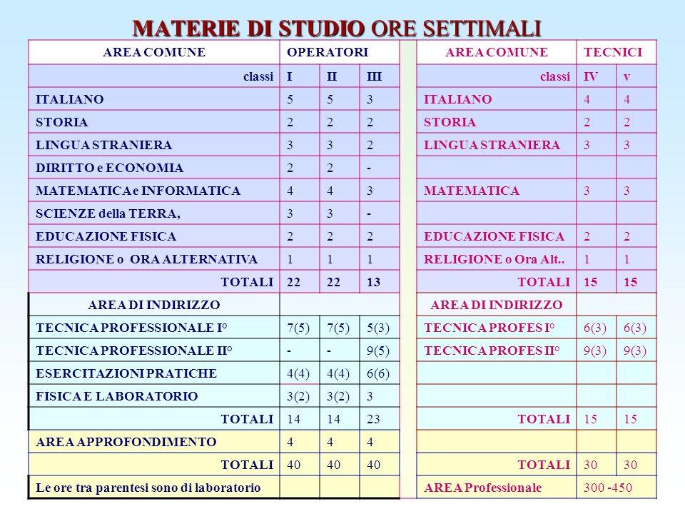 MATERIE DI STUDIO ORE SETTIMALI AREA COMUNEOPERATORIAREA COMUNETECNICI classiIIIIIIclassiIVv ITALIANO553 44 STORIA222 22 LINGUA STRANIERA332 33 DIRITT