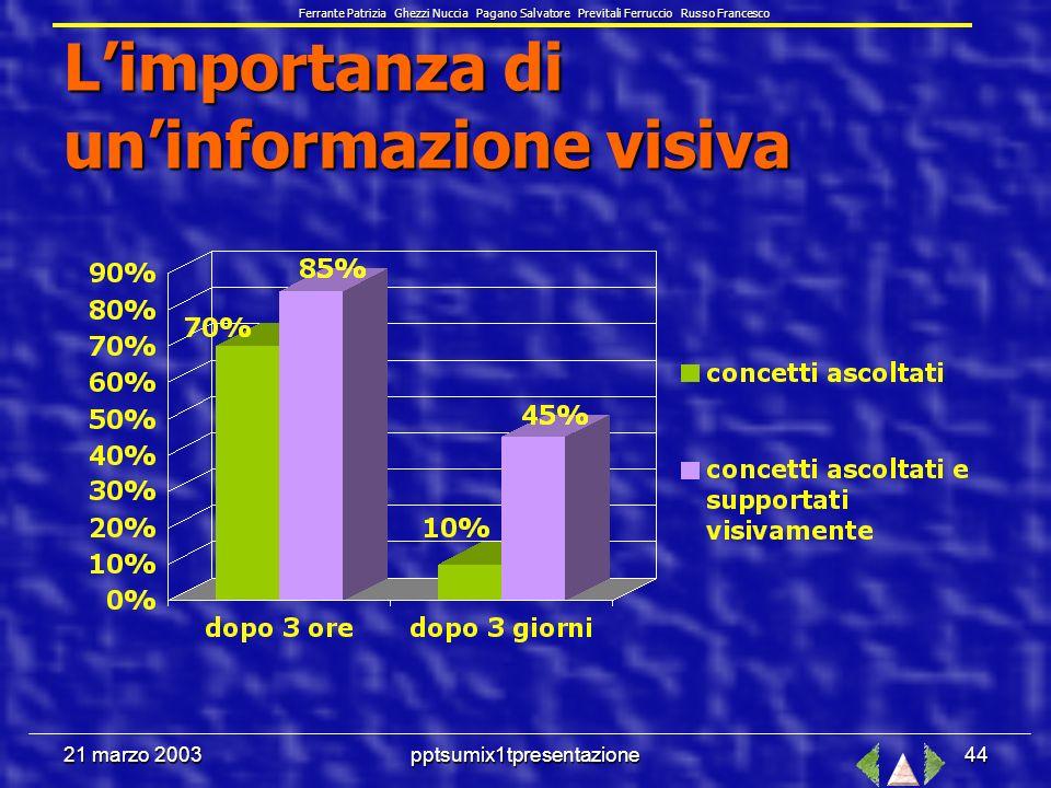 21 marzo 2003pptsumix1tpresentazione43 Perché presentare i concetti con PowerPoint .